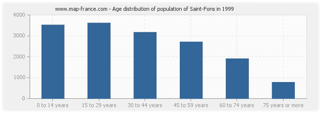 Age distribution of population of Saint-Fons in 1999