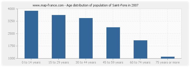 Age distribution of population of Saint-Fons in 2007