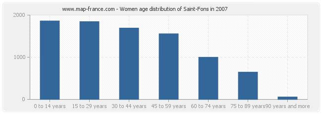 Women age distribution of Saint-Fons in 2007