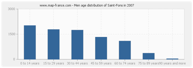 Men age distribution of Saint-Fons in 2007