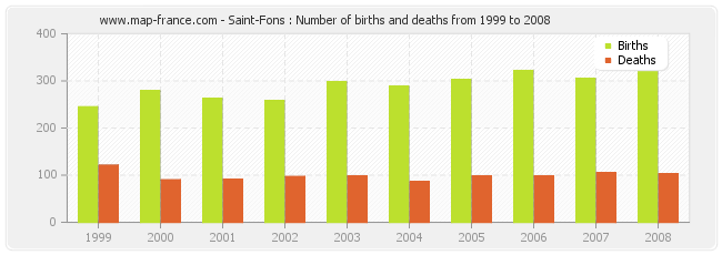 Saint-Fons : Number of births and deaths from 1999 to 2008