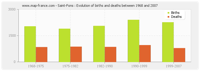 Saint-Fons : Evolution of births and deaths between 1968 and 2007