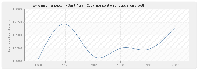 Saint-Fons : Cubic interpolation of population growth