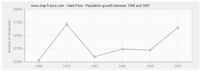 Population Saint-Fons