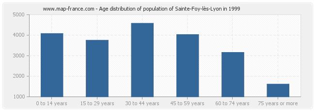 Age distribution of population of Sainte-Foy-lès-Lyon in 1999