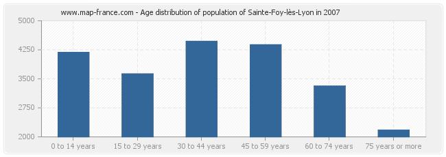 Age distribution of population of Sainte-Foy-lès-Lyon in 2007