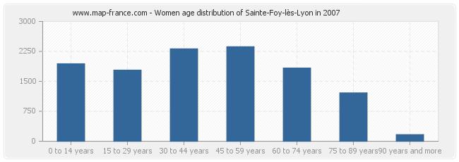 Women age distribution of Sainte-Foy-lès-Lyon in 2007