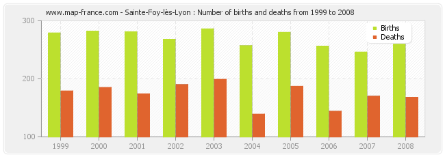 Sainte-Foy-lès-Lyon : Number of births and deaths from 1999 to 2008