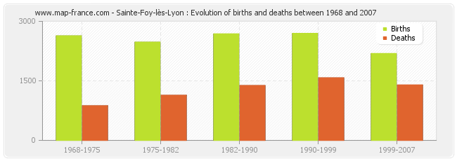 Sainte-Foy-lès-Lyon : Evolution of births and deaths between 1968 and 2007