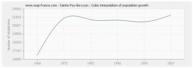 Sainte-Foy-lès-Lyon : Cubic interpolation of population growth