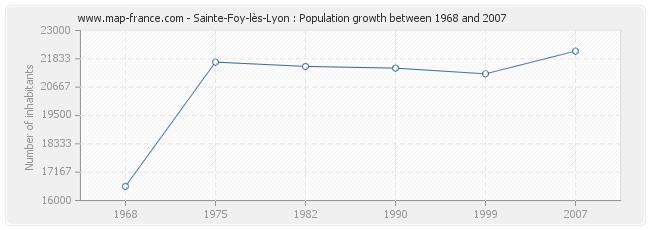 Population Sainte-Foy-lès-Lyon