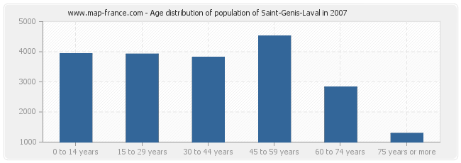 Age distribution of population of Saint-Genis-Laval in 2007