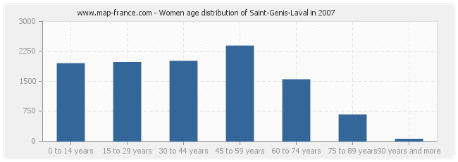 Women age distribution of Saint-Genis-Laval in 2007