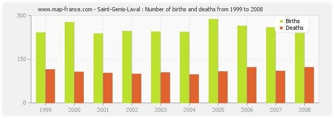 Saint-Genis-Laval : Number of births and deaths from 1999 to 2008