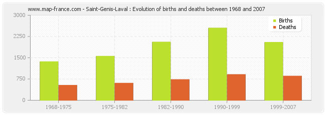 Saint-Genis-Laval : Evolution of births and deaths between 1968 and 2007