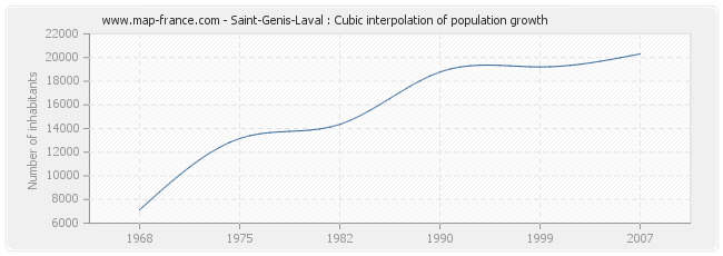 Saint-Genis-Laval : Cubic interpolation of population growth