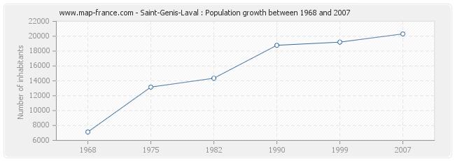Population Saint-Genis-Laval