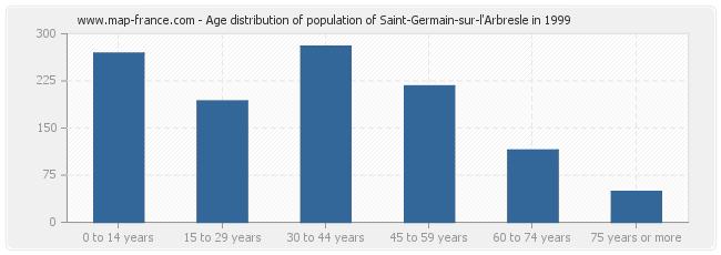 Age distribution of population of Saint-Germain-sur-l'Arbresle in 1999