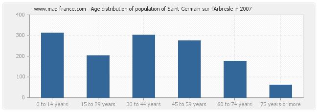 Age distribution of population of Saint-Germain-sur-l'Arbresle in 2007