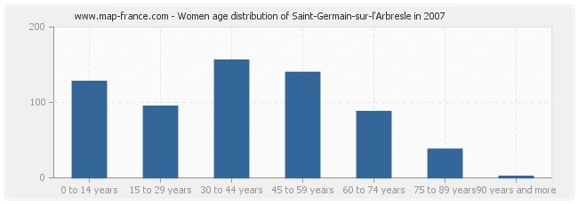 Women age distribution of Saint-Germain-sur-l'Arbresle in 2007