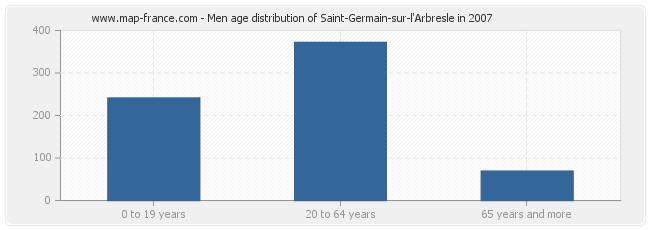 Men age distribution of Saint-Germain-sur-l'Arbresle in 2007