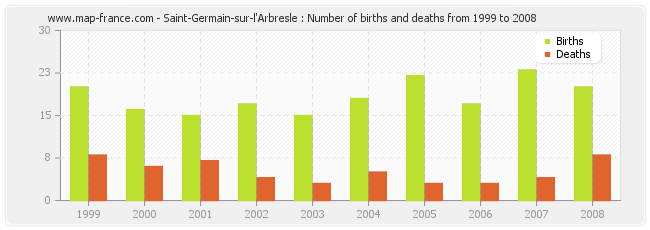 Saint-Germain-sur-l'Arbresle : Number of births and deaths from 1999 to 2008
