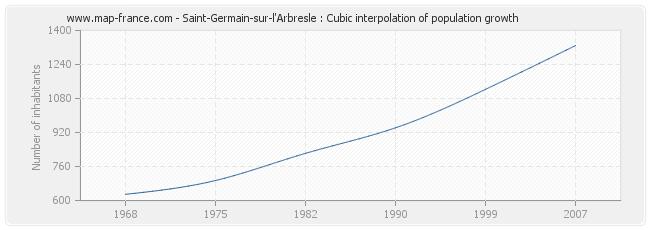 Saint-Germain-sur-l'Arbresle : Cubic interpolation of population growth