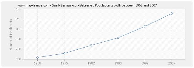 Population Saint-Germain-sur-l'Arbresle