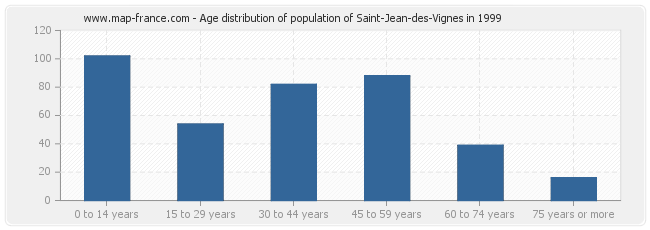 Age distribution of population of Saint-Jean-des-Vignes in 1999