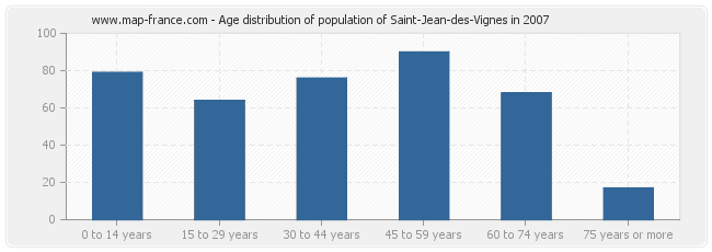 Age distribution of population of Saint-Jean-des-Vignes in 2007