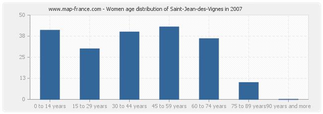 Women age distribution of Saint-Jean-des-Vignes in 2007