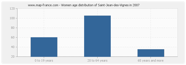 Women age distribution of Saint-Jean-des-Vignes in 2007