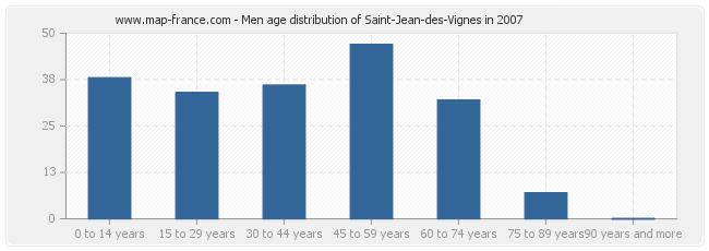 Men age distribution of Saint-Jean-des-Vignes in 2007