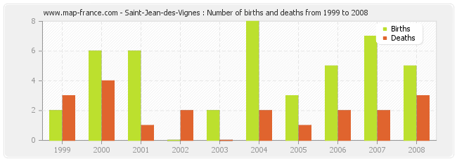 Saint-Jean-des-Vignes : Number of births and deaths from 1999 to 2008