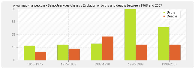Saint-Jean-des-Vignes : Evolution of births and deaths between 1968 and 2007