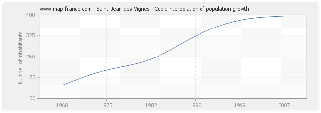 Saint-Jean-des-Vignes : Cubic interpolation of population growth