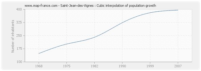 Saint-Jean-des-Vignes : Cubic interpolation of population growth
