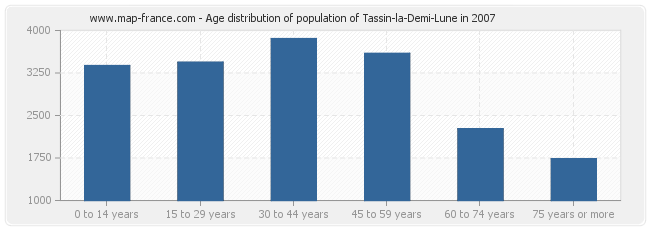 Age distribution of population of Tassin-la-Demi-Lune in 2007