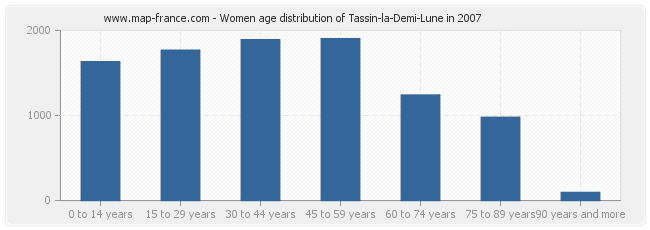 Women age distribution of Tassin-la-Demi-Lune in 2007
