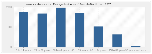 Men age distribution of Tassin-la-Demi-Lune in 2007