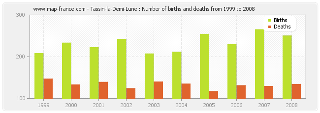 Tassin-la-Demi-Lune : Number of births and deaths from 1999 to 2008