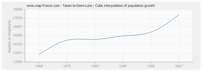Tassin-la-Demi-Lune : Cubic interpolation of population growth