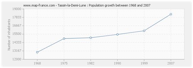 Population Tassin-la-Demi-Lune