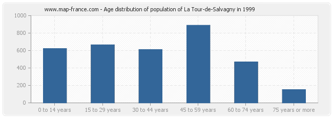 Age distribution of population of La Tour-de-Salvagny in 1999
