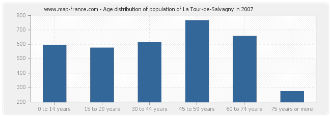 Age distribution of population of La Tour-de-Salvagny in 2007