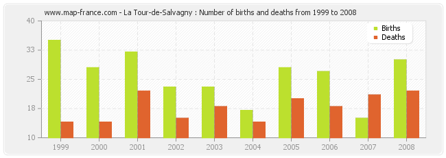 La Tour-de-Salvagny : Number of births and deaths from 1999 to 2008