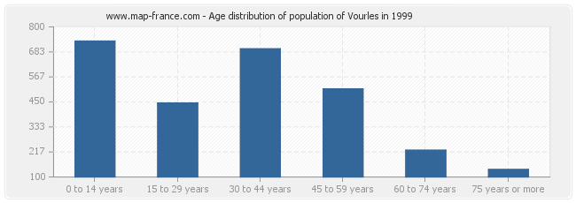Age distribution of population of Vourles in 1999