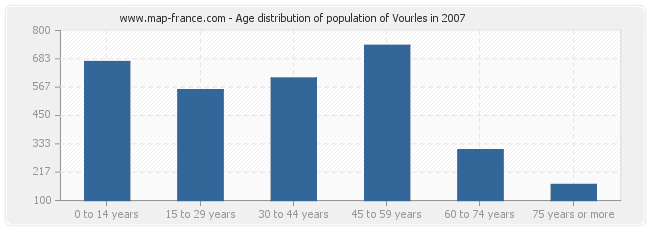 Age distribution of population of Vourles in 2007