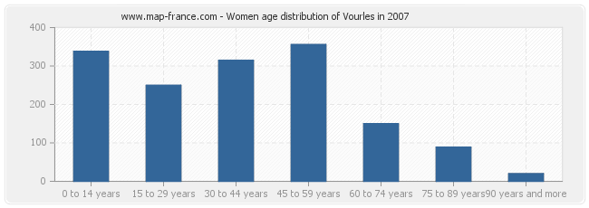 Women age distribution of Vourles in 2007