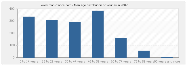 Men age distribution of Vourles in 2007